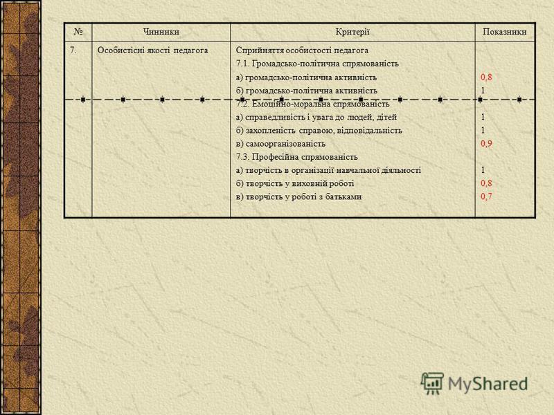 ЧинникиКритеріїПоказники 4.Результативність педагогічної діяльності 4.1. Якість уроків 4.2. Якість позакласних заходів 4.3. Якість інтелектуальної продукції педагога (авторські програми, навчально-методичний матеріал, публікації, авторські розробки у