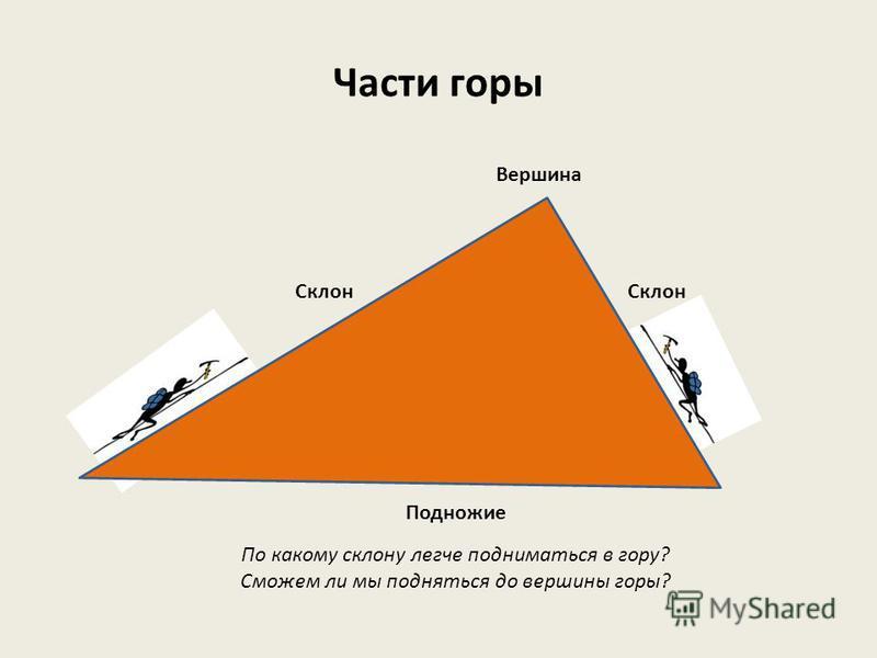 Гора- явление природы Какая это гора? Из чего она состоит? Покажите все части этой горы