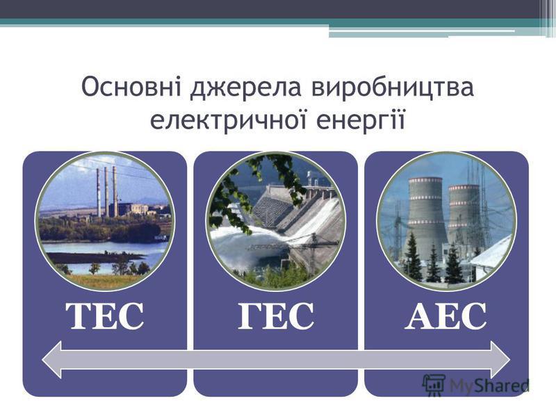Основні джерела виробництва електричної енергії ТЕСГЕСАЕС