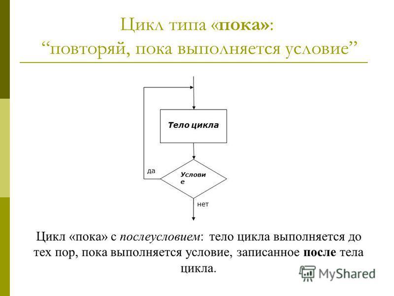 Цикл типа «пока»: повторяй, пока выполняется условие Услови е Тело цикла да нет Цикл «пока» с послеусловием: тело цикла выполняется до тех пор, пока выполняется условие, записанное после тела цикла.