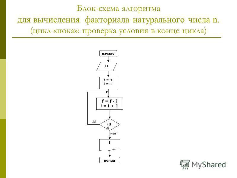 Блок-схема алгоритма для вычисления факториала натурального числа n. (цикл «пока»: проверка условия в конце цикла) i n f = f i i = i + 1 f конец нет да n начало f = 1 i = 1