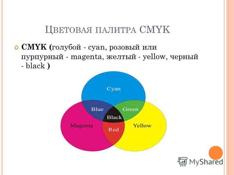Ц ВЕТОВАЯ ПАЛИТРА CMYK CMYK ( голубой - cyan, розовый или пурпурный - magenta, желтый - yellow, черный - black )