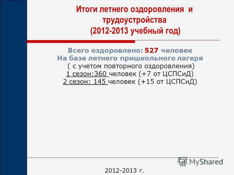 Итоги летнего оздоровления и трудоустройства (2012-2013 учебный год) Всего оздоровлено: 527 человек На базе летнего пришкольного лагеря ( с учетом повторного оздоровления) 1 сезон:360 человек (+7 от ЦСПСиД) 2 сезон: 145 человек (+15 от ЦСПСиД) 2012-2