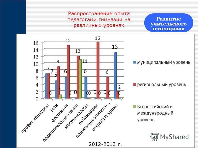Распространение опыта педагогами гимназии на различных уровнях Развитие учительского потенциала 2012-2013 г.