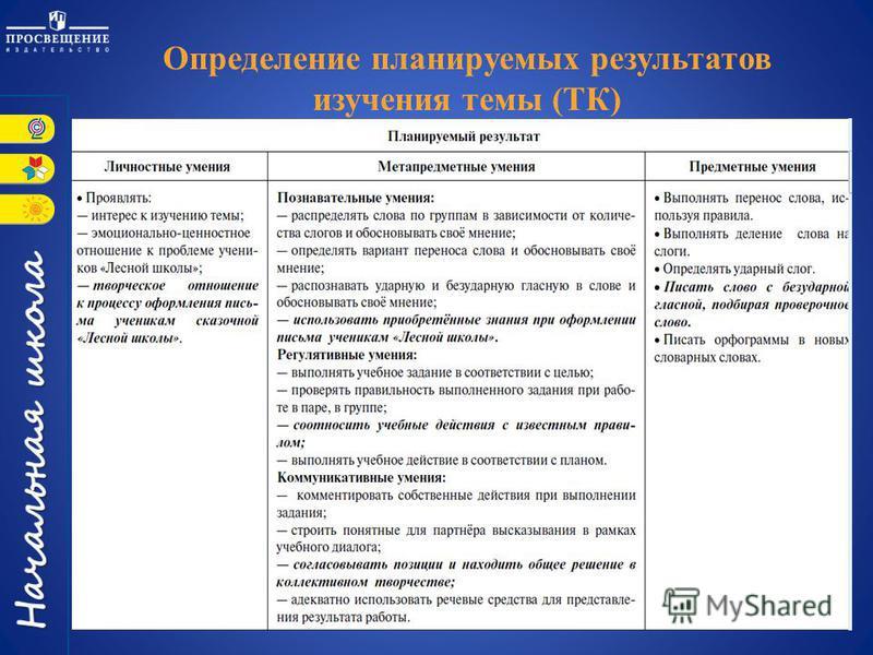 Определение планируемых результатов изучения темы (ТК)