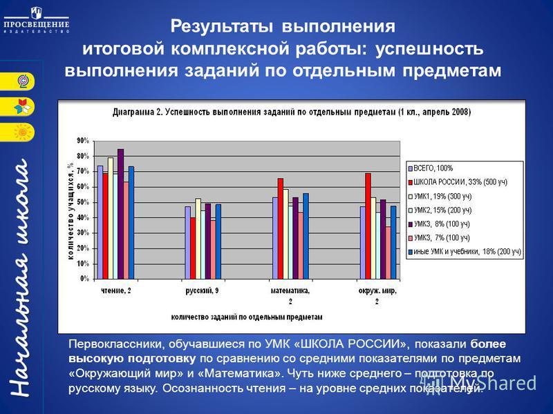 Первоклассники, обучавшиеся по УМК «ШКОЛА РОССИИ», показали более высокую подготовку по сравнению со средними показателями по предметам «Окружающий мир» и «Математика». Чуть ниже среднего – подготовка по русскому языку. Осознанность чтения – на уровн