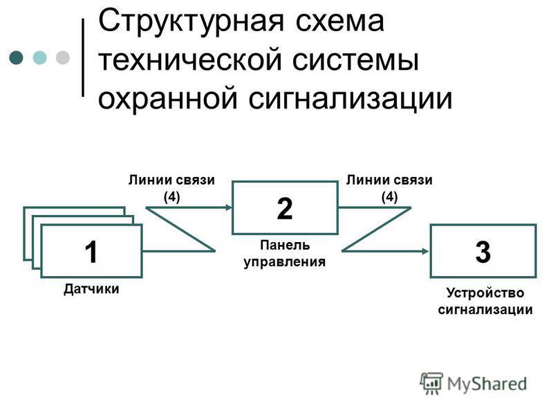 Устройство сигнализации 2 3 Структурная схема технической системы охранной сигнализации Датчики Панель управления 1 Линии связи (4)