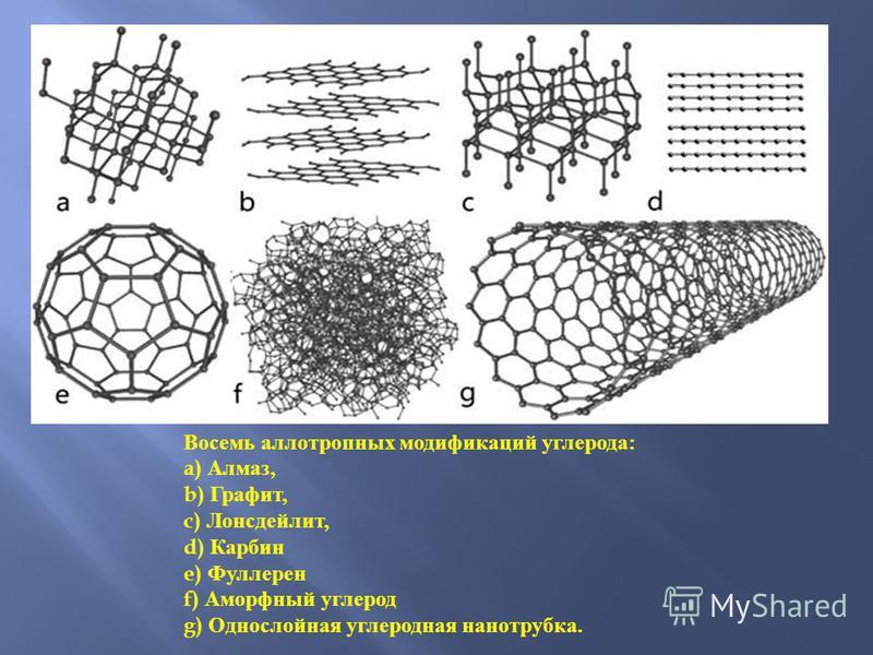Восемь аллотропных модификаций углерода : a) Алмаз, b) Графит, c) Лонсдейлит, d) Карбин e) Фуллерен f) Аморфный углерод g) Однослойная углеродная нанотрубка.