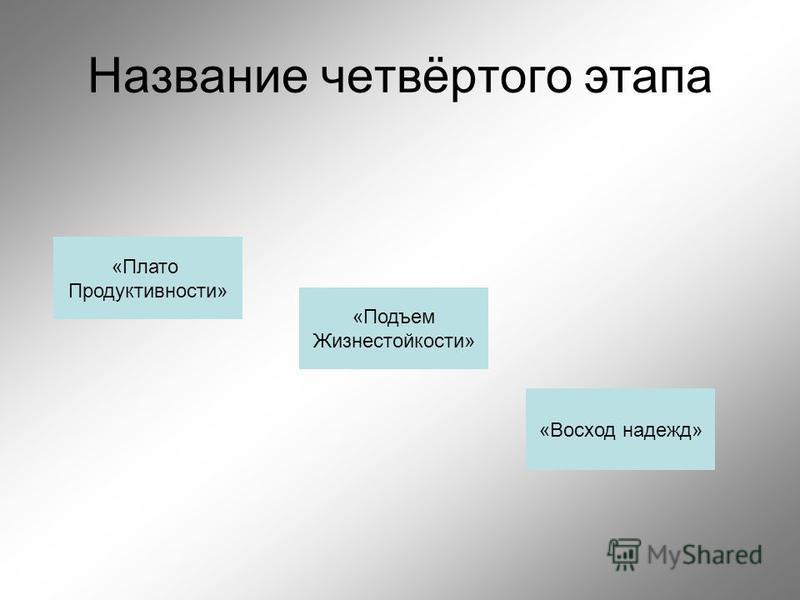 Название четвёртого этапа «Плато Продуктивности» «Подъем Жизнестойкости» «Восход надежд»