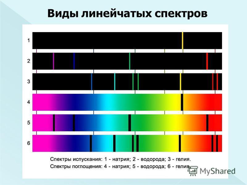 Виды линейчатых спектров