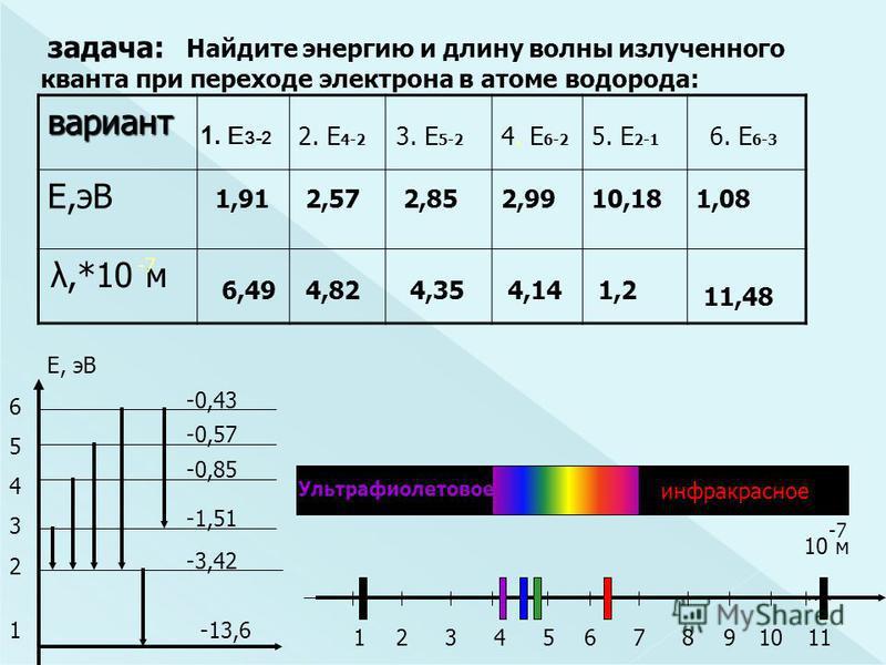 задача: Найдите энергию и длину волны излученного кванта при переходе электрона в атоме водорода: вариант E,эВ 1. E 3-2 2. E 4-2 3. E 5-2 4. E 6-2 5. E 2-1 6. E 6-3 12345678910 λ,*10 м 10 м Е, эВ -0,43 -0,85 -0,57 -1,51 -3,42 -13,61 6543265432 -7 1,9
