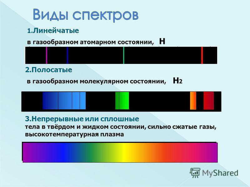 2. Полосатые в газообразном молекулярном состоянии, 1. Линейчатые в газообразном атомарном состоянии, Н Н2Н2 3. Непрерывные или сплошные тела в твёрдом и жидком состоянии, сильно сжатые газы, высокотемпературная плазма