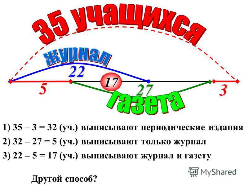3 22 27 1) 35 – 3 = 32 (уч.) выписывают периодические издания 2) 32 – 27 = 5 (уч.) выписывают только журнал 5 3) 22 – 5 = 17 (уч.) выписывают журнал и газету Другой способ? 17