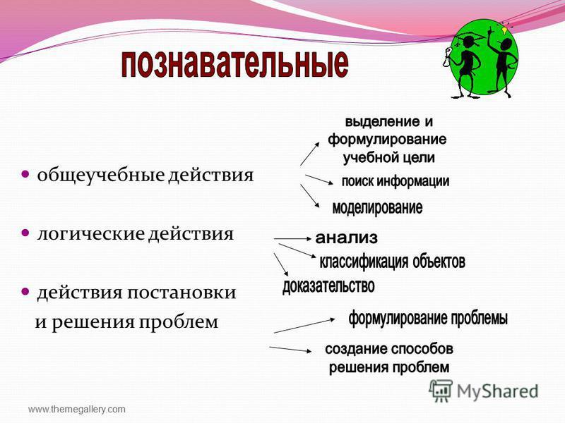 www.themegallery.com общеучебные действия логические действия действия постановки и решения проблем