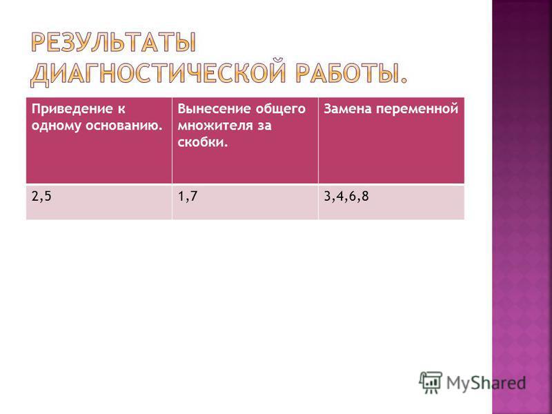 Приведение к одному основанию. Вынесение общего множителя за скобки. Замена переменной 2,51,73,4,6,8
