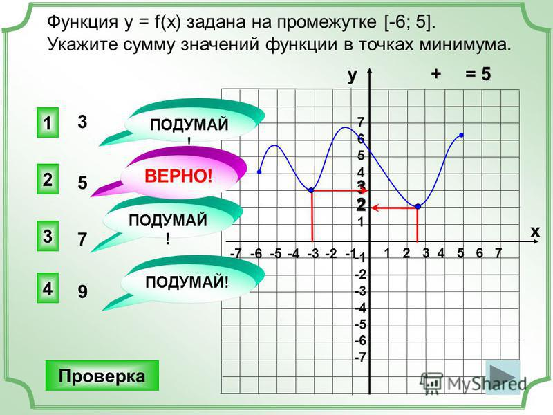 2 1 2 3 4 5 6 7 -7 -6 -5 -4 -3 -2 -1 76543217654321 -2 -3 -4 -5 -6 -7 Функция y = f(x) задана на промежутке [-6; 5]. Укажите сумму значений функции в точках минимума. 2 3 1 4 ПОДУМАЙ! Проверка у х ВЕРНО! 9 7 5 3 3 + = 5 + = 5