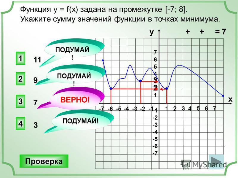 2 1 2 3 4 5 6 7 -7 -6 -5 -4 -3 -2 -1 76543217654321 -2 -3 -4 -5 -6 -7 Функция y = f(x) задана на промежутке [-7; 8]. Укажите сумму значений функции в точках минимума. 3 1 2 4 ПОДУМАЙ! Проверка у х ВЕРНО! 3 7 9 11 2 3 + + = 7 + + = 7