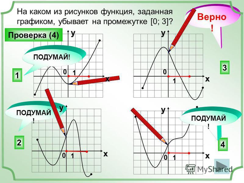 На каком из рисунков функция, заданная графиком, убывает на промежутке [0; 3]? 3 4 2 1 ПОДУМАЙ ! Верно ! Проверка (4) ПОДУМАЙ! x y 0 1 x y 0 1 x y 0 1 x y 0 1