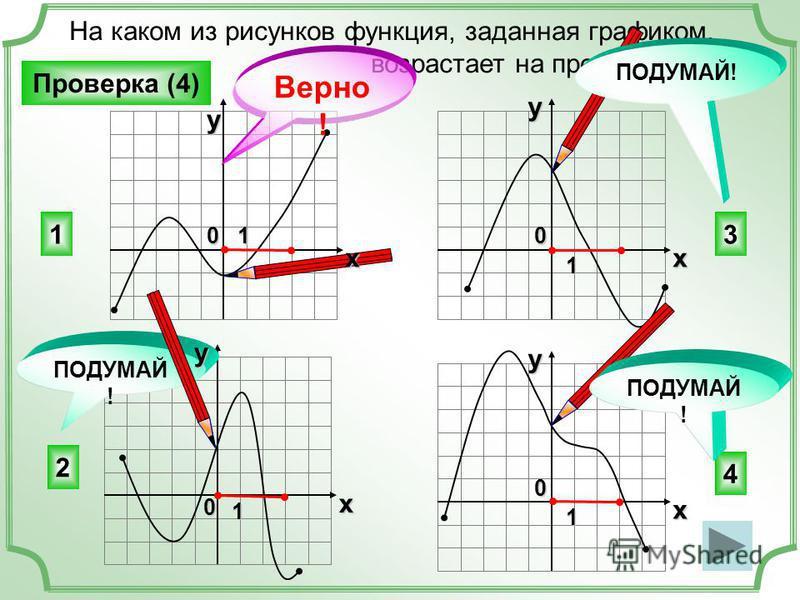 На каком из рисунков функция, заданная графиком, возрастает на промежутке [0; 3]? 1 4 2 3 ПОДУМАЙ ! Верно ! Проверка (4) ПОДУМАЙ! x y 0 1 x y 0 1 x y 01 x y 0 1
