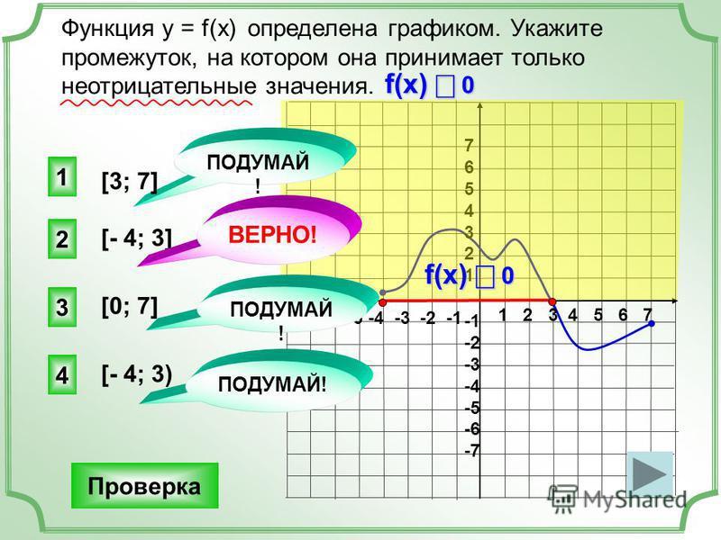 Функция у = f(x) определена графиком. Укажите промежуток, на котором она принимает только неотрицательные значения. Проверка 1 2 3 4 5 6 7 -7 -6 -5 -4 -3 -2 -1 76543217654321 -2 -3 -4 -5 -6 -7 [- 4; 3] 2 1 3 4 ПОДУМАЙ! ВЕРНО! ПОДУМАЙ ! [3; 7] [0; 7]
