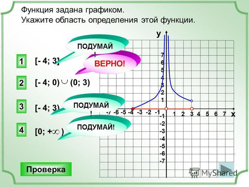 1 2 3 4 5 6 7 -7 -6 -5 -4 -3 -2 -1 76543217654321 -2 -3 -4 -5 -6 -7 Функция задана графиком. Укажите область определения этой функции. [- 4; 3] [- 4; 3) 2 ВЕРНО! 1 3 4 ПОДУМАЙ! Проверка у х [- 4; 0)(0; 3) [0; + )