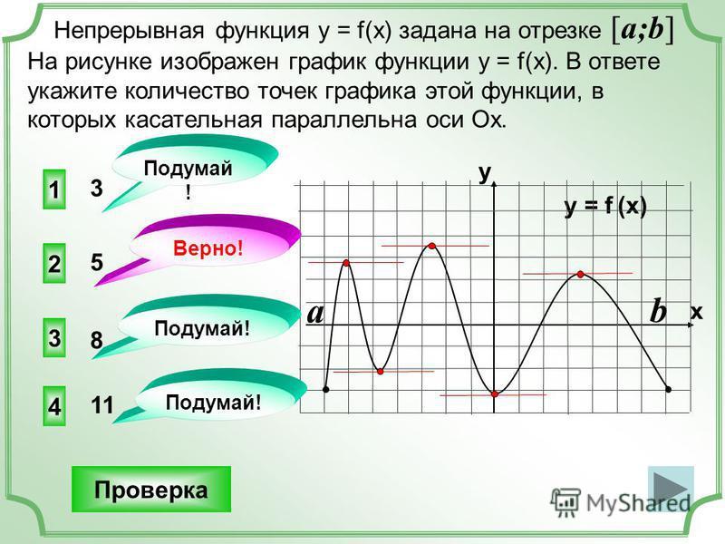 1 4 3 3 Непрерывная функция у = f(x) задана на отрезке [a;b] На рисунке изображен график функции у = f(x). В ответе укажите количество точек графика этой функции, в которых касательная параллельна оси Ох. Проверка y = f (x) y x 2 11 8 Подумай ! Верно