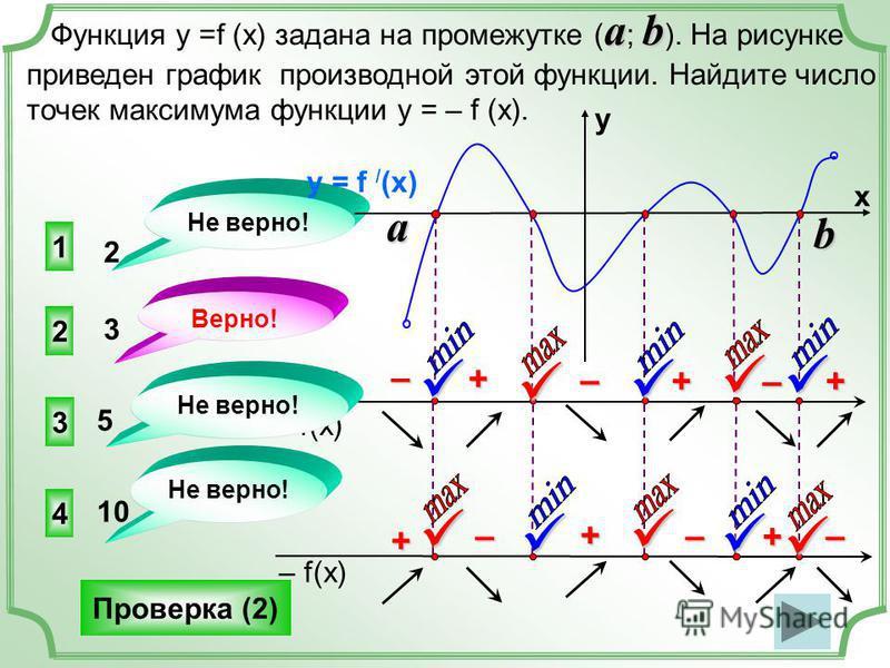 ab Функция у =f (x) задана на промежутке ( a ; b ). На рисунке приведен график производной этой функции. Найдите число точек максимума функции у = – f (x). 2 3 4 1 Не верно! Верно! 2 3 5 10 Проверка (2) f(x) f / (x) y = f / (x) y x +–– –++ a b – f(x)