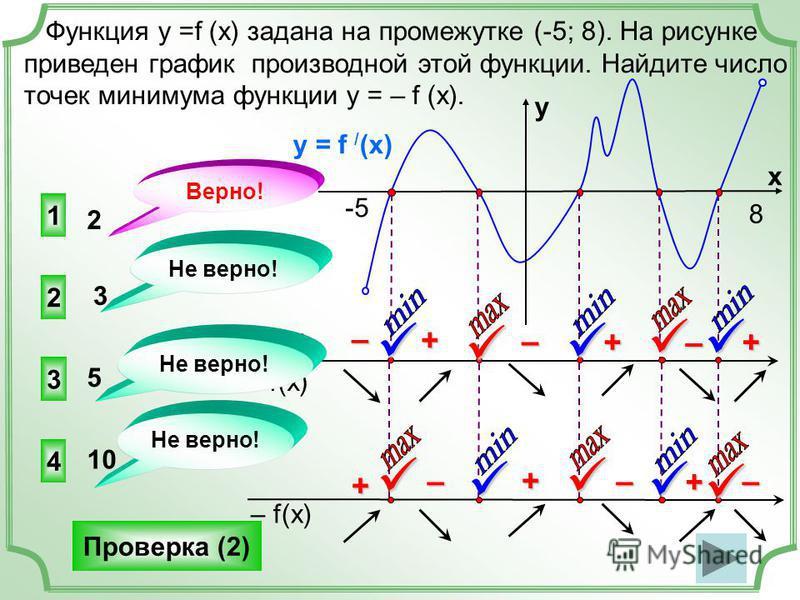 Функция у =f (x) задана на промежутке (-5; 8). На рисунке приведен график производной этой функции. Найдите число точек минимума функции у = – f (x). 1 3 4 2 Не верно! Верно! 2 3 5 10 Проверка (2) f(x) f / (x) y = f / (x) y x +–– –++ -5 8 – f(x) +++–