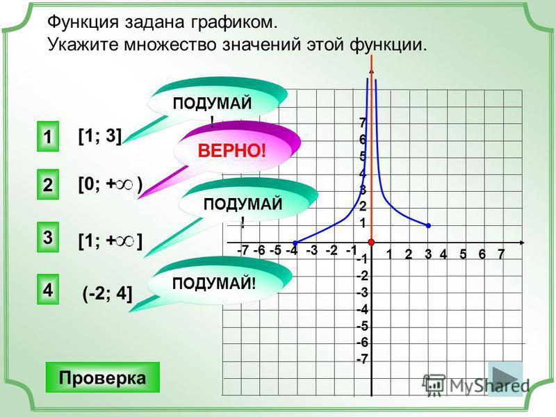1 2 3 4 5 6 7 -7 -6 -5 -4 -3 -2 -1 76543217654321 -2 -3 -4 -5 -6 -7 Функция задана графиком. Укажите множество значений этой функции. [1; 3] [1; + ] (-2; 4] 2 ВЕРНО! 1 3 4 ПОДУМАЙ! [0; + ) Проверка