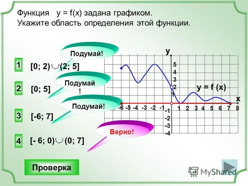 -2 -3 -4 [- 6; 0) (0; 7] 2 1 3 Функция у = f(x) задана графиком. Укажите область определения этой функции. Проверка y = f (x) 1 2 3 4 5 6 7 8 -7 -6 -5 -4 -3 -2 -1 y x 5 4 3 2 1 4 [-6; 7] Подумай ! Верно! [0; 2) (2; 5] [0; 5]