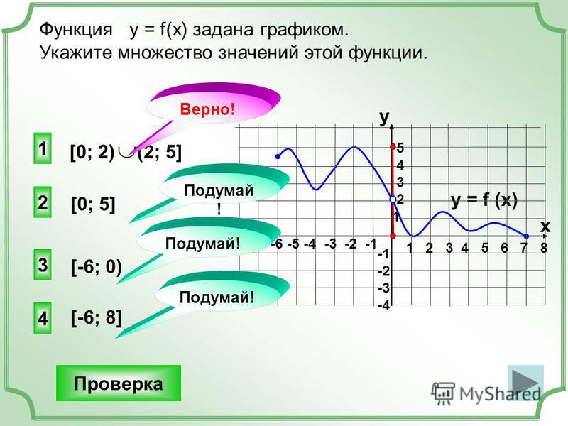 [0; 2) (2; 5] 2 4 3 [0; 5] Функция у = f(x) задана графиком. Укажите множество значений этой функции. Проверка y = f (x) 1 2 3 4 5 6 7 8 -7 -6 -5 -4 -3 -2 -1 y x 5 4 3 2 1 -2 -3 -4 1 [-6; 8] [-6; 0) Подумай ! Верно!