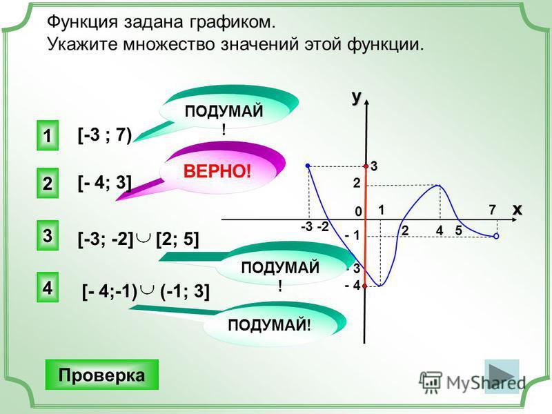 2 4 5 -3 -2 3 2 0 - 1 - 3 - 4 - 1 - 3 - 4 Функция задана графиком. Укажите множество значений этой функции. [-3 ; 7) 2 ВЕРНО! 1 3 4 ПОДУМАЙ ! [- 4; 3] Проверка 1 7 x y [-3; -2][2; 5] [- 4;-1)(-1; 3] ПОДУМАЙ!