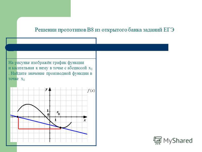 Решении прототипов В8 из открытого банка заданий ЕГЭ На рисунке изображён график функции и касательная к нему в точке с абсциссой х 0. Найдите значение производной функции в точке х 0