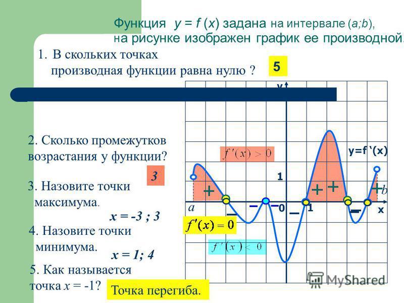 1. В скольких точках производная функции равна нулю ? 2. Сколько промежутков возрастания у функции? 3. Назовите точки максимума. 4. Назовите точки минимума. у х 0 1 1 y=f (x) b а 5 х = -3 ; 3 х = 1; 4 3 5. Как называется точка х = -1? Точка перегиба.