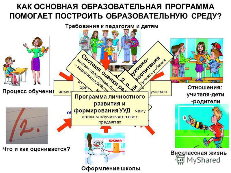 КАК ОСНОВНАЯ ОБРАЗОВАТЕЛЬНАЯ ПРОГРАММА ПОМОГАЕТ ПОСТРОИТЬ ОБРАЗОВАТЕЛЬНУЮ СРЕДУ? Процесс обучения Что и как оценивается? Внеклассная жизнь Отношения: учителя-дети -родители Требования к педагогам и детям Оформление школы Каким получается образователь