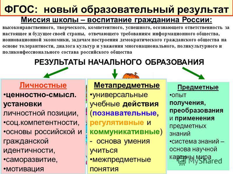 Метапредметные универсальные учебные действия (познавательные, регулятивные и коммуникативные) - основа умения учиться межпредметные понятия Личностные ценностно-смысл. установки личностной позиции, соц.компетентности, основы российской и гражданской