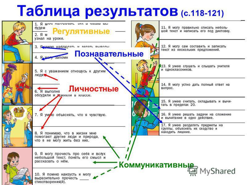 Таблица результатов (с.118-121) Регулятивные Личностные Коммуникативные Познавательные