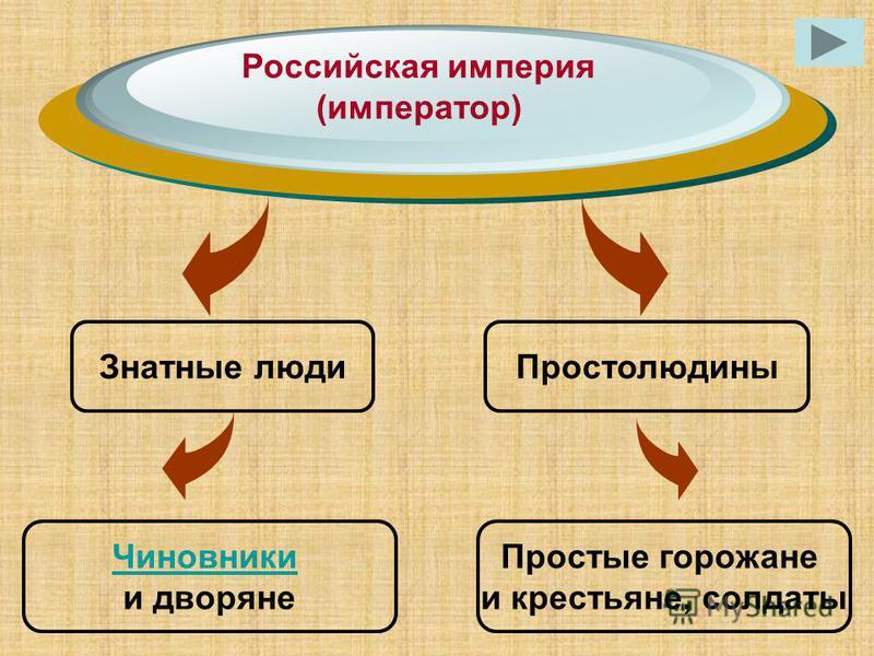 Российская империя (император) Знатные люди Простолюдины Чиновники и дворяне Простые горожане и крестьяне, солдаты