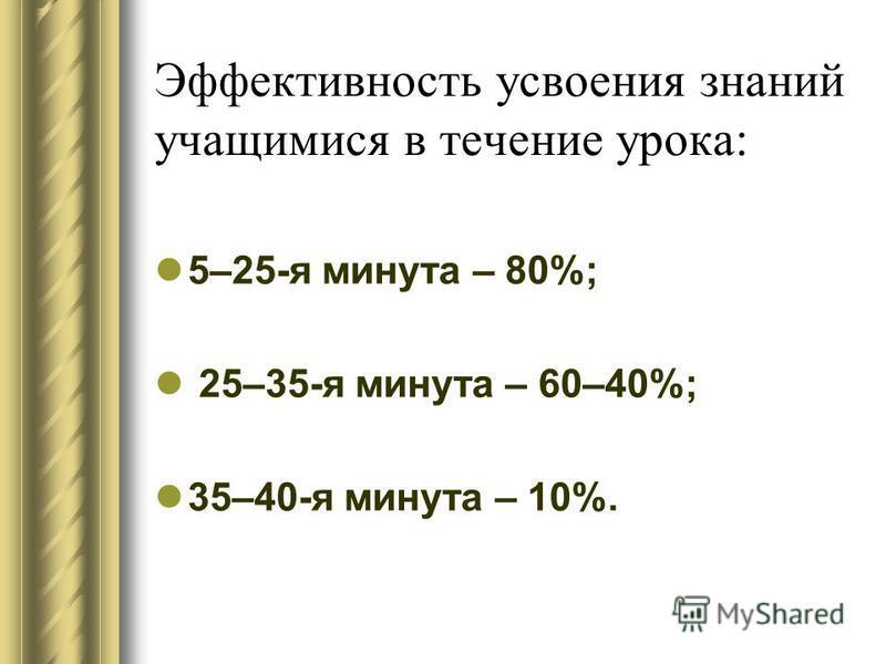 Эффективность усвоения знаний учащимися в течение урока: 5–25-я минута – 80%; 25–35-я минута – 60–40%; 35–40-я минута – 10%.
