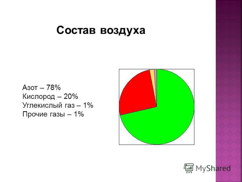 Азот – 78% Кислород – 20% Углекислый газ – 1% Прочие газы – 1%