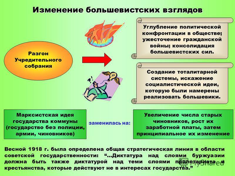 Изменение большевистских взглядов Разгон Учредительного собрания Углубление политической конфронтации в обществе; ужесточение гражданской войны; консолидация большевистских сил. Создание тоталитарной системы, искажение социалистической идеи, которую