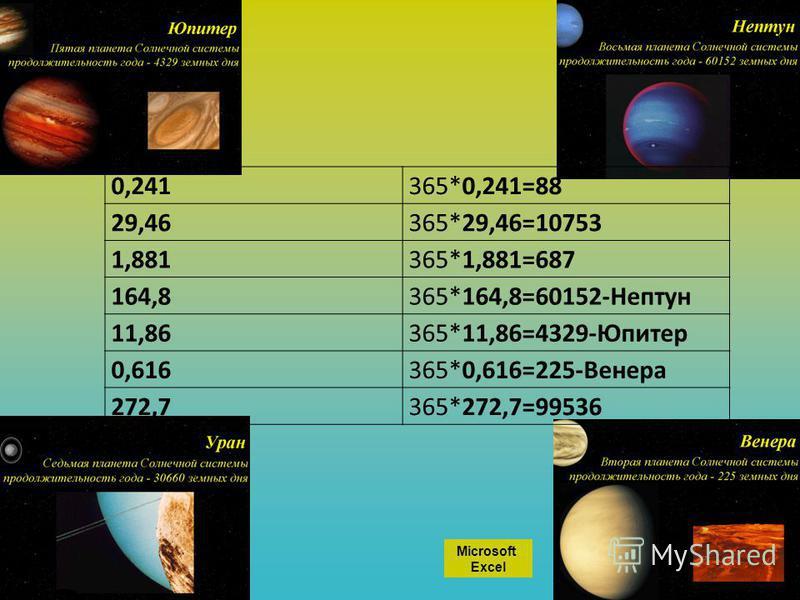0,241365*0,241=88 29,46365*29,46=10753 1,881365*1,881=687 164,8365*164,8=60152-Нептун 11,86365*11,86=4329-Юпитер 0,616365*0,616=225-Венера 272,7365*272,7=99536 Microsoft Excel