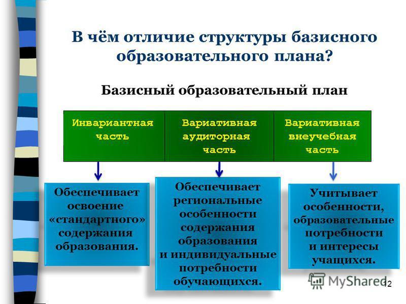 В чём отличие структуры базисного образовательного плана? Базисный образовательный план Обеспечивает освоение «стандартного» содержания образования. Обеспечивает региональные особенности содержания образования и индивидуальные потребности обучающихся