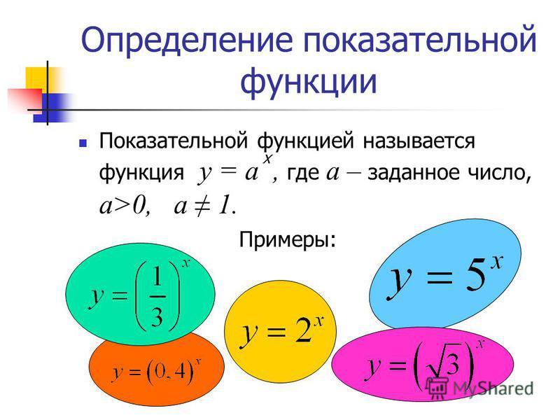 Определение показательной функции Показательной функцией называется функция у = а, где а – заданное число, а>0, a 1. х Примеры: