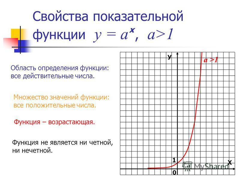 Свойства показательной функции у = а, а>1 х У Х 1 0 а >1 Область определения функции: все действительные числа. Множество значений функции: все положительные числа. Функция – возрастающая. Функция не является ни четной, ни нечетной.