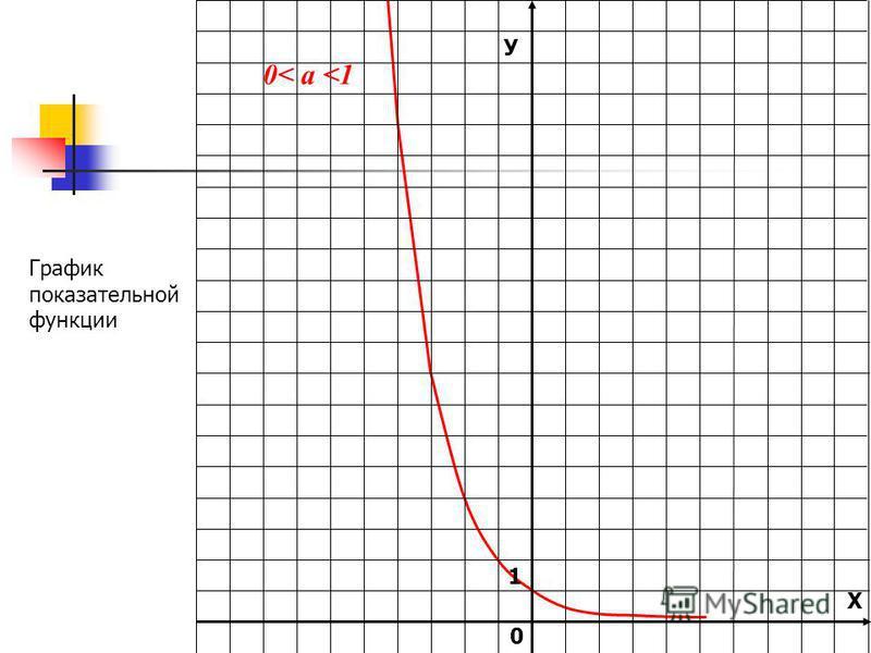 У Х 1 0 0< а <1 График показательной функции