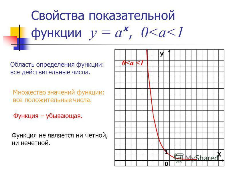 Свойства показательной функции у = а, 0<a<1 х У Х 1 0 0<а <1 Область определения функции: все действительные числа. Множество значений функции: все положительные числа. Функция – убывающая. Функция не является ни четной, ни нечетной.
