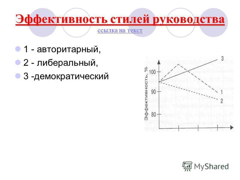 Эффективность стилей руководства ссылка на текст ссылка на текст ссылка на текст 1 - авторитарный, 2 - либеральный, 3 -демократический