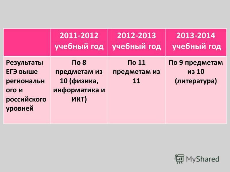 2011-2012 учебный год 2012-2013 учебный год 2013-2014 учебный год Результаты ЕГЭ выше регионального и российского уровней По 8 предметам из 10 (физика, информатика и ИКТ) По 11 предметам из 11 По 9 предметам из 10 (литература)