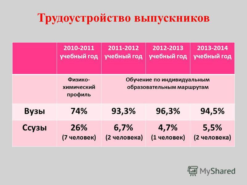 Трудоустройство выпускников 2010-2011 учебный год 2011-2012 учебный год 2012-2013 учебный год 2013-2014 учебный год Физико- химический профиль Обучение по индивидуальным образовательным маршрутам Вузы 74%93,3%96,3%94,5% Ссузы 26% (7 человек) 6,7% (2
